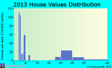 Dover Plains home values distribution
