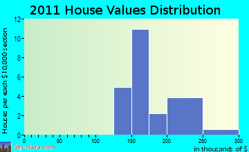 Duanesburg home values distribution