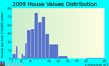 Dundee home values distribution