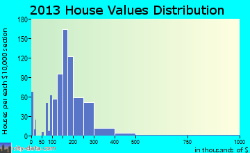 East Aurora home values distribution