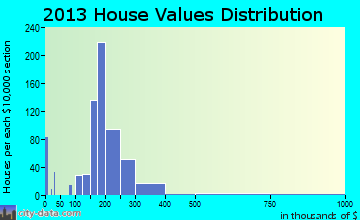 East Glenville home values distribution