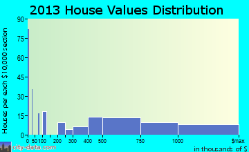 East Hampton North home values distribution