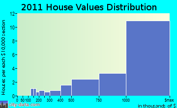 East Hampton home values distribution