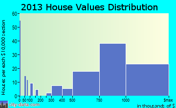 East Hills home values distribution