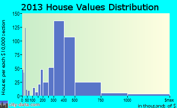 East Islip home values distribution