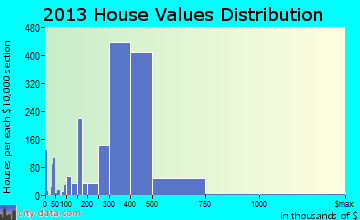 East Meadow home values distribution