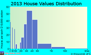 East Moriches home values distribution