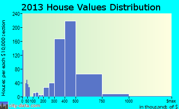 East Northport home values distribution