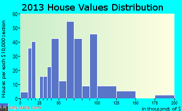 Caraway home values distribution