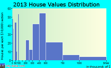 East Quogue home values distribution