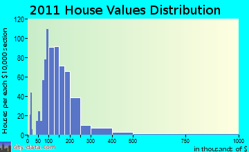 Eden home values distribution