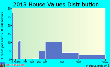 Eatons Neck home values distribution