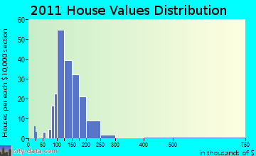Elbridge home values distribution
