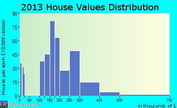 Elma Center home values distribution