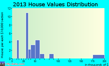 Casa home values distribution