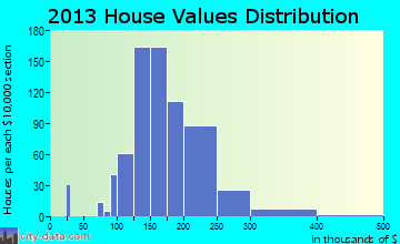 Fairport home values distribution