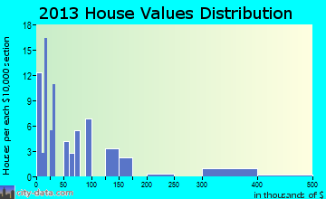 Cash home values distribution