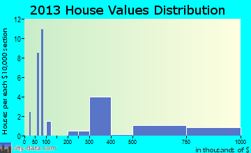 Fire Island home values distribution