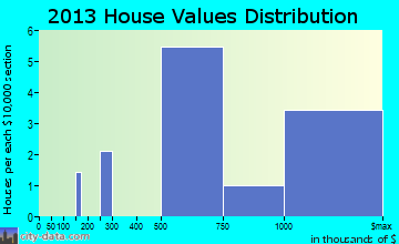 Fishers Island home values distribution