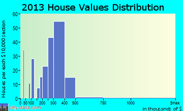 Flanders home values distribution