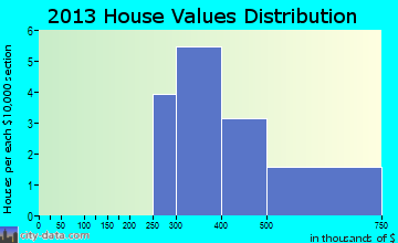 Forest Home home values distribution