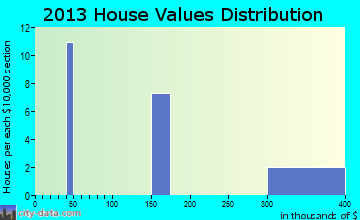 Fort Drum, NY house values