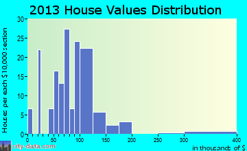 Forestville home values distribution