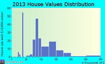 Fort Johnson home values distribution