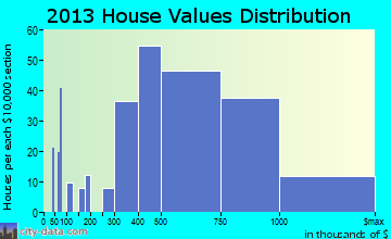 Fort Salonga home values distribution
