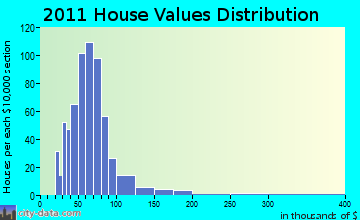 Franklinville home values distribution