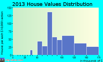 Frewsburg home values distribution