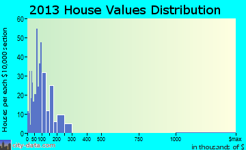 Cedarville home values distribution