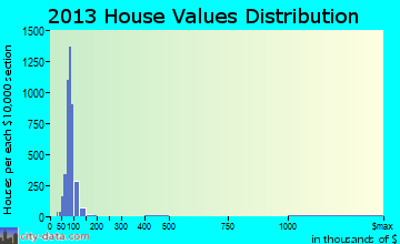 Gates-North Gates home values distribution