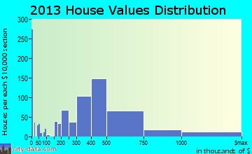 Glen Cove home values distribution