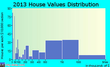Great Neck home values distribution