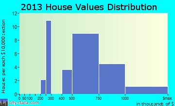 Great River home values distribution