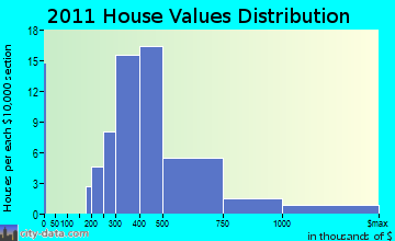 Greenport home values distribution