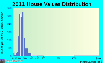 Hamburg home values distribution