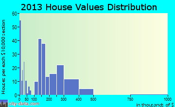 Harriman home values distribution