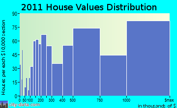 Harrison, NY house values