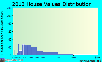 Hartsdale home values distribution