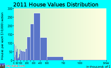 Hempstead home values distribution