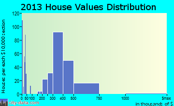 Heritage Hills home values distribution