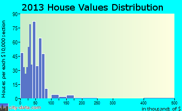 Clarendon home values distribution