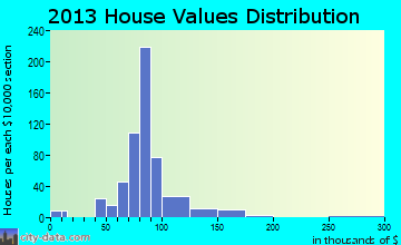 Holley home values distribution