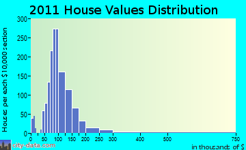 Horseheads home values distribution