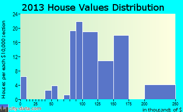 Houghton home values distribution