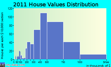 Huntington home values distribution
