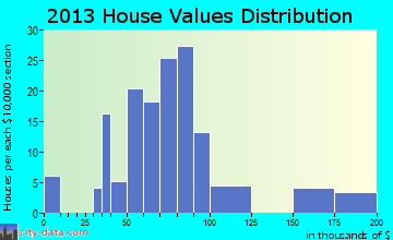 Interlaken home values distribution
