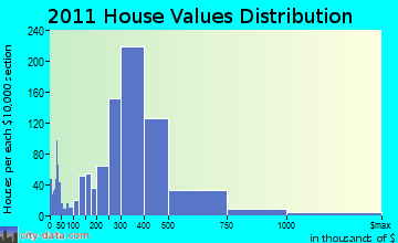 Islip home values distribution